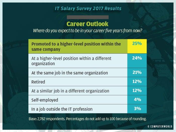 salary survey 2017 highlights 5