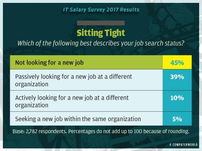 salary survey 2017 highlights 6