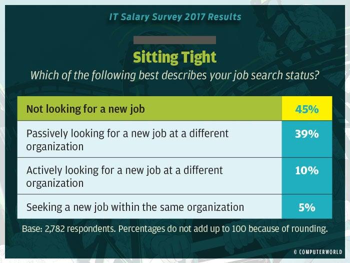 salary survey 2017 highlights 6