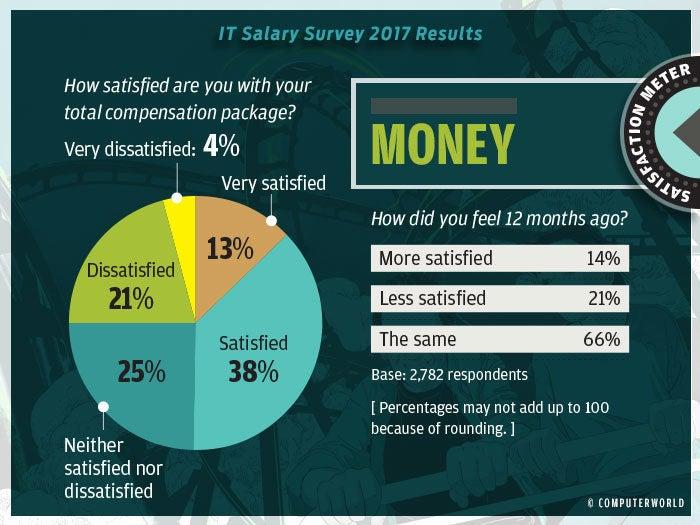 salary survey 2017 highlights 7