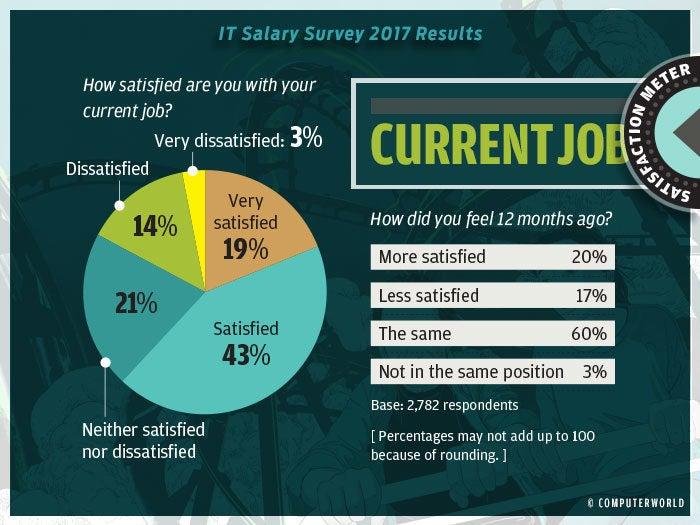 salary survey 2017 highlights 8