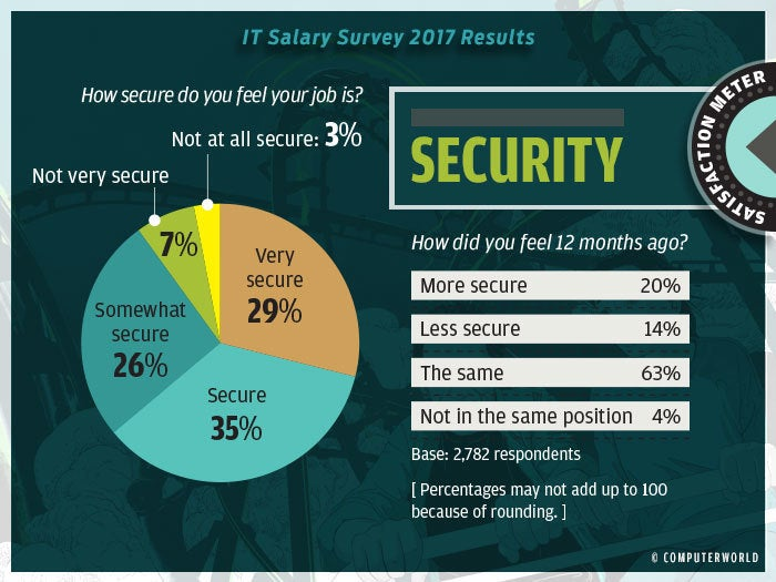 salary survey 2017 highlights 9