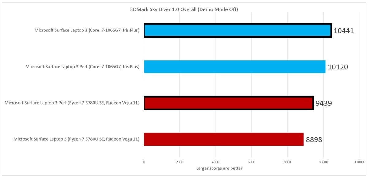 sky diver  Microsoft Surface Laptop 3 Ryzen 7 Surface Edition Intel Ice Lake Core i7