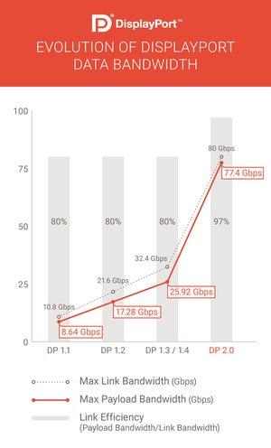 vesa displayport 2.0 chart