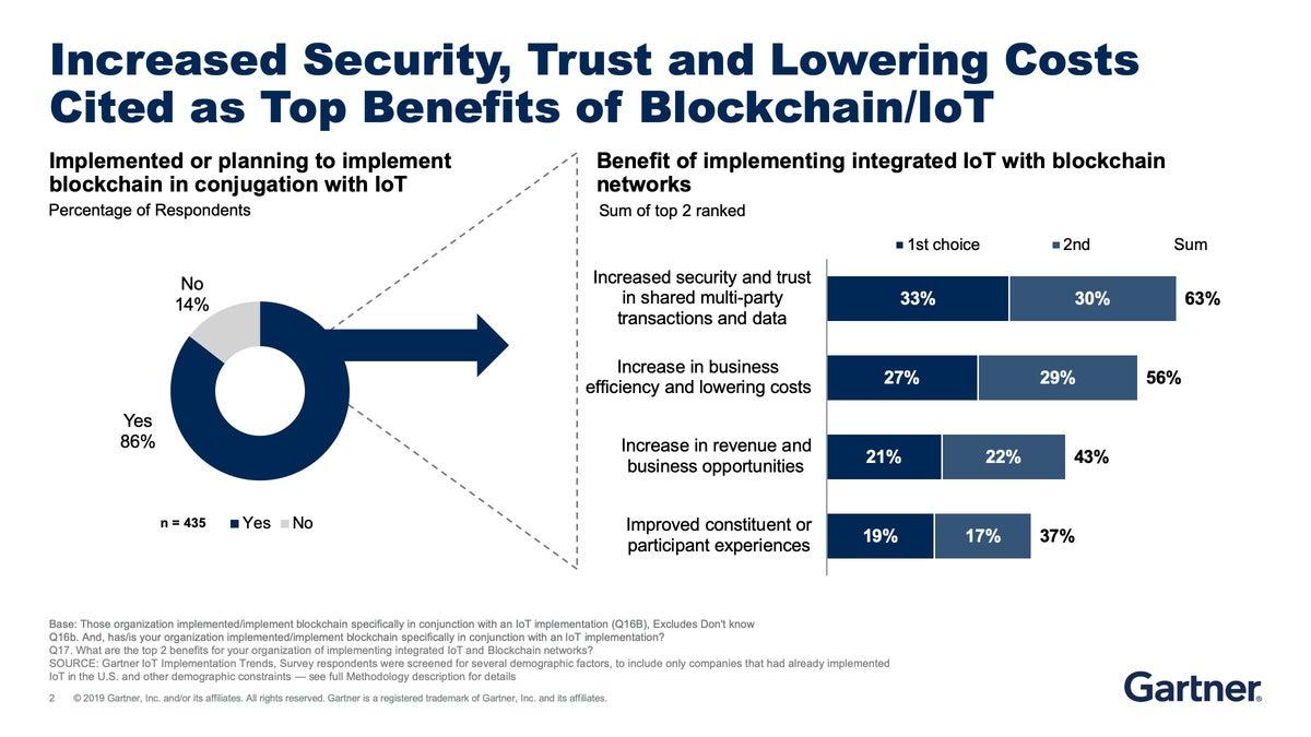 cw_gartner_blockchain_graphic_3-10082099