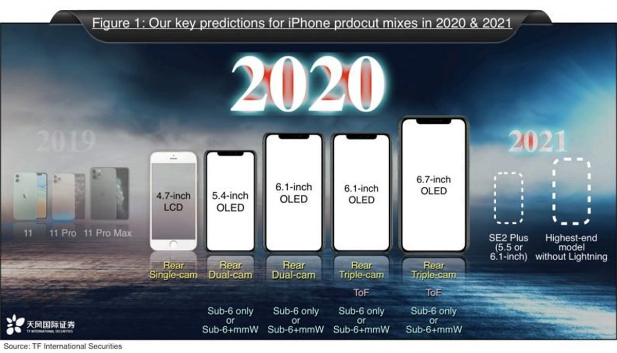 iphone 2021 roadmap