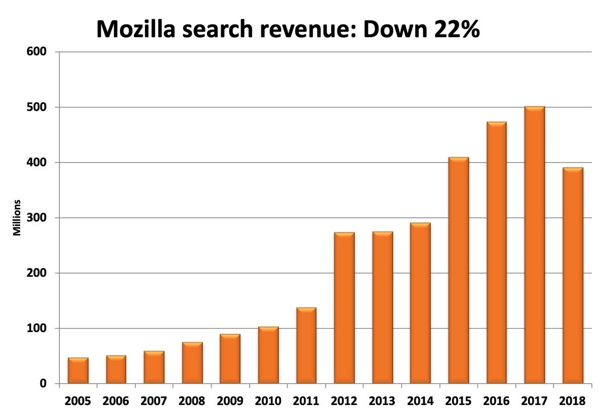 Mozilla search revenue