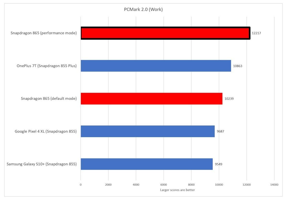 snapdragon 865 pcmark work