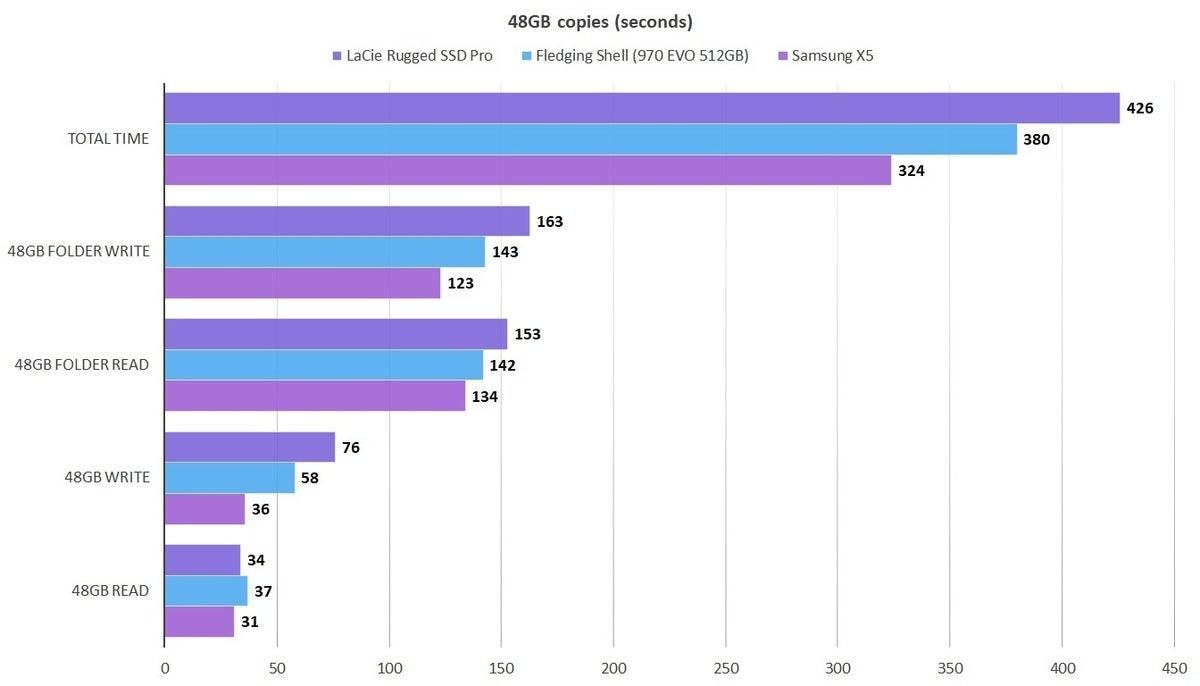 48gb lacie rugged ssd pro