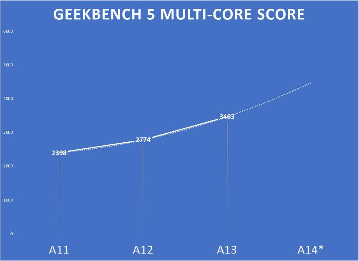 a14 preview gb5 multi