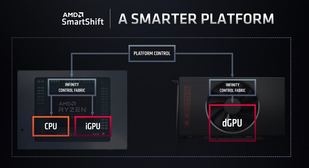 amd smart shift