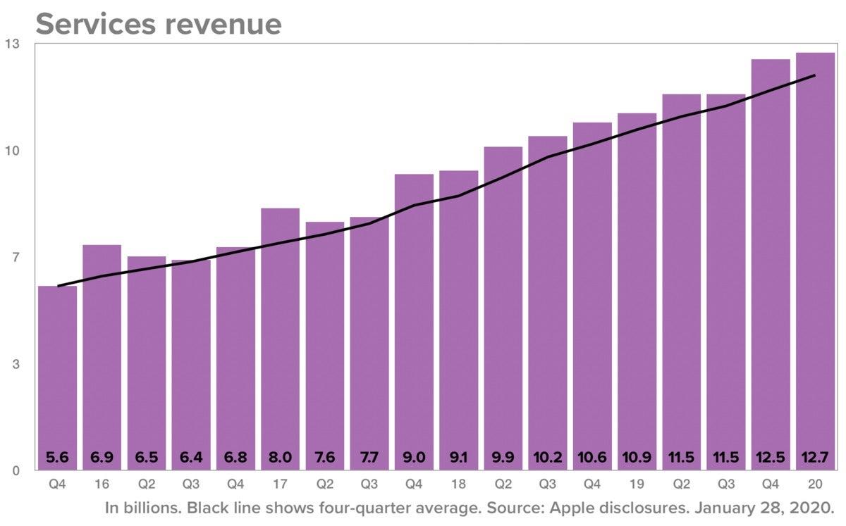 apple q1 2020 services revenue