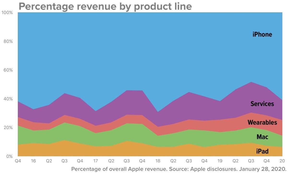 apple q1 2020 total revenue