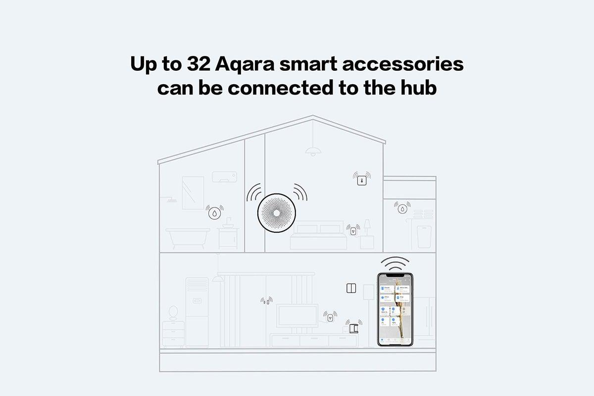 aqara 32 device limit