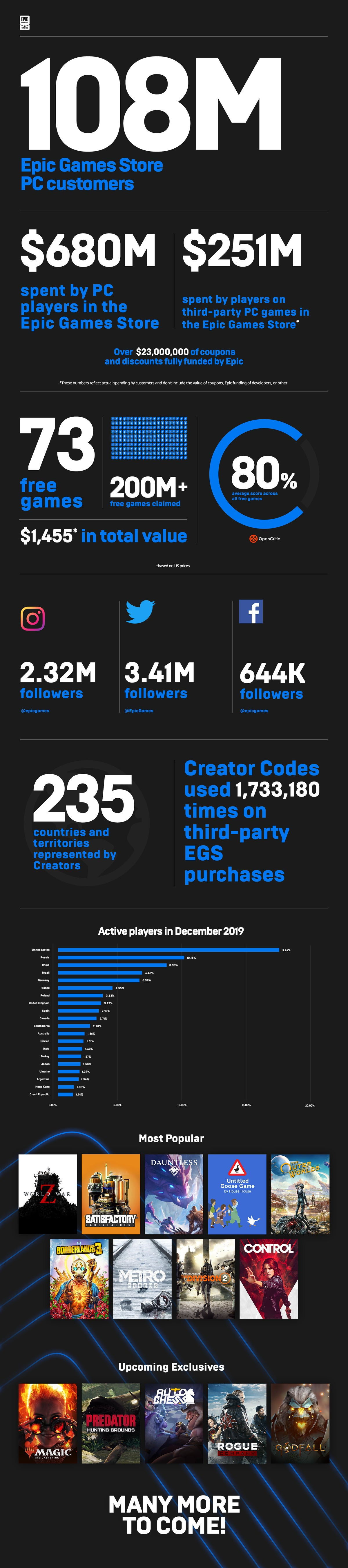 Epic Games Store - Year One Infographic
