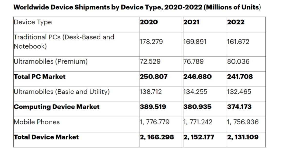 gartner device shipments pcs phones tablets
