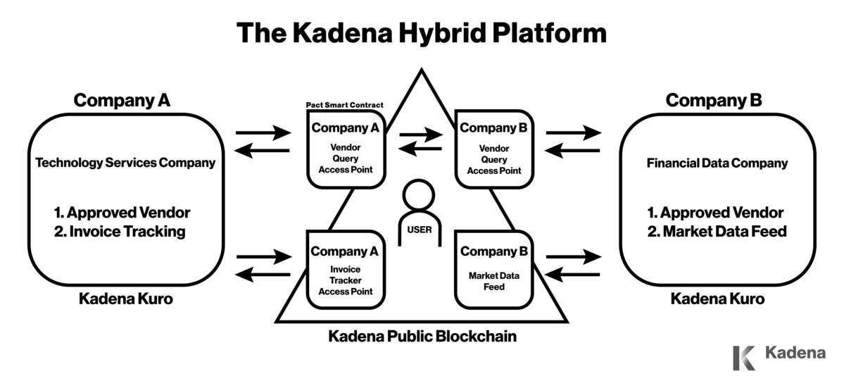 Kadena blockchain