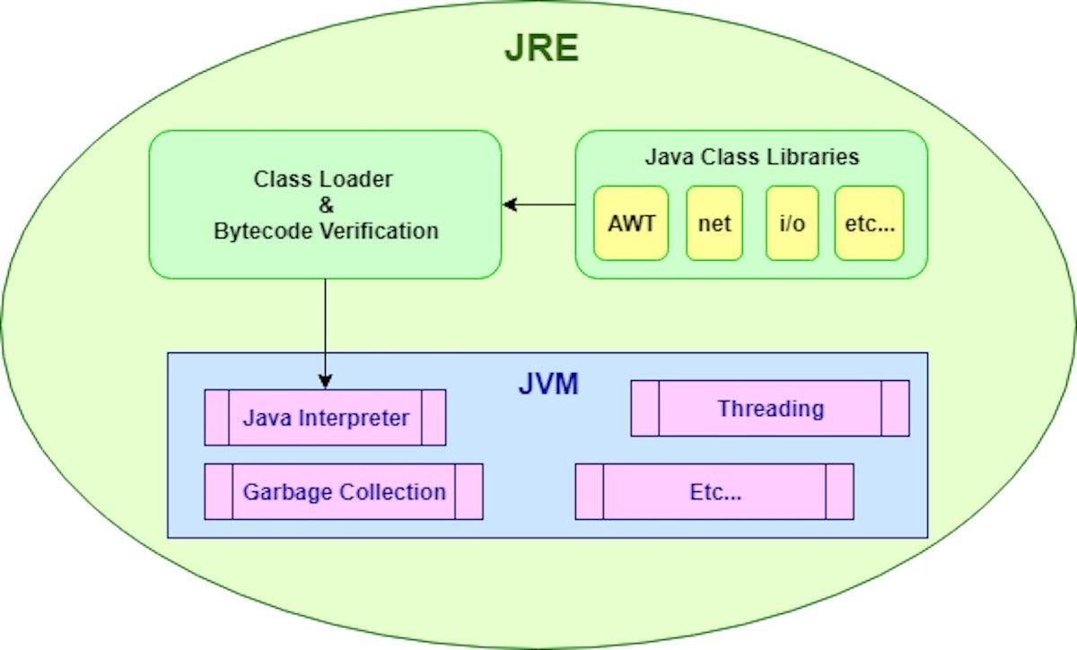 Java Jre Runtime Downloadeverstore