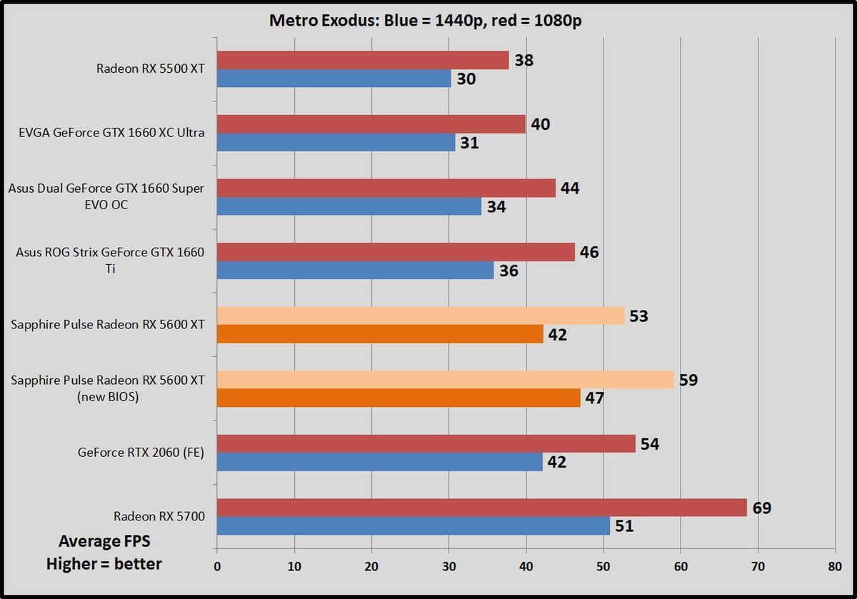 AMD Radeon RX 5600 XT review: Punching above its cl | PCWorld on home theater wiring diagram, micro hdmi cable wiring diagram, rca to vga pin diagram, hdmi to dvi with audio diagram, vga cable wire color code diagram, vga wiring color diagram, xbox 360 hdmi cable diagram, hdmi to rca pinout chart, dell laptop power supply plug wiring diagram, hdmi cable for cat5e wiring diagram, hdmi to tv cable box diagram, hdmi to tv cable splitter, vga connector diagram, hdmi to rca pin diagram, hdmi turtle beach headset ps3, hdmi cable wire diagram, hdmi wire color code, hdmi cable hook up diagram,