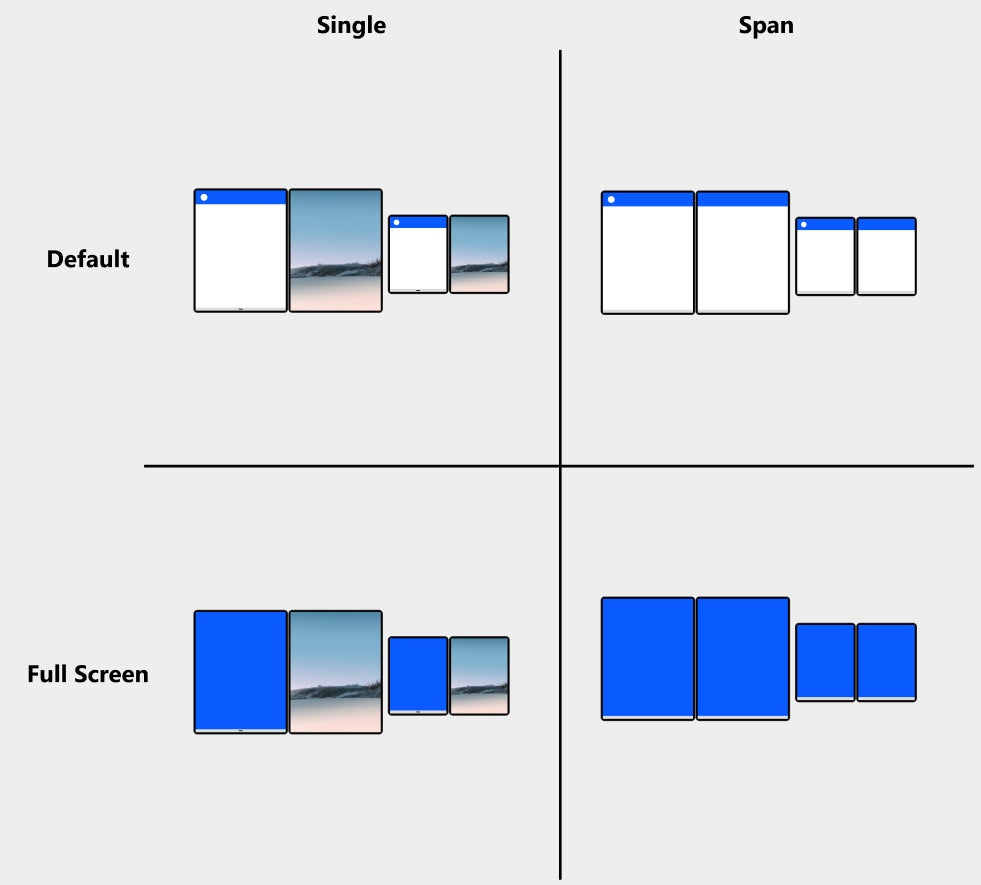 Microsoft Duo, Android: Vistas predeterminadas