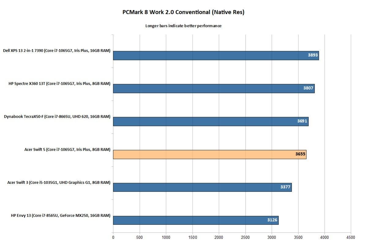 Acer Swift 5 (SF514-54T-76PY) - PCMark
