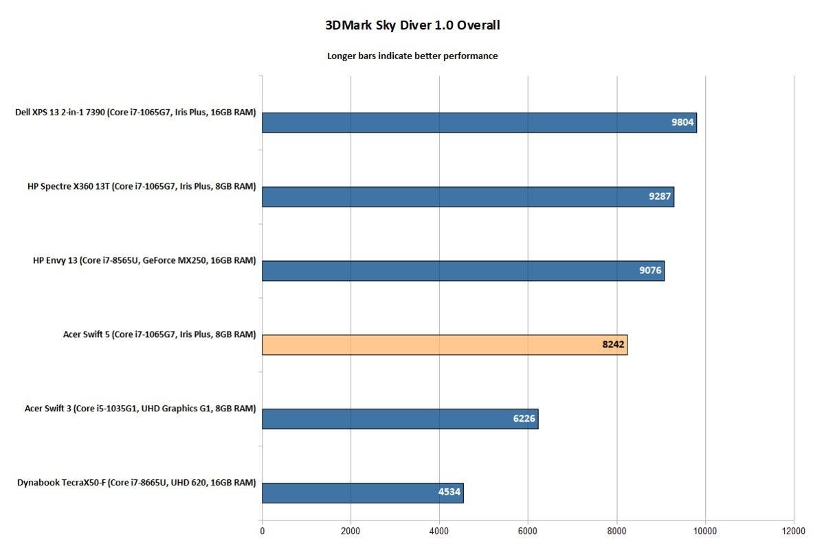 Acer Swift 5 (SF514-54T-76PY) - 3DMark