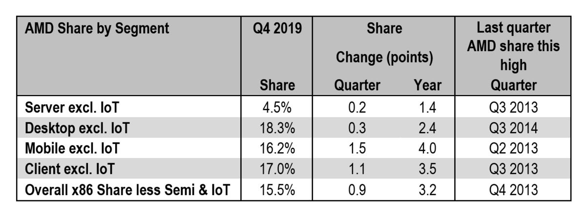Amd S Pc Market Share Soars During The Fourth Quarter Thanks To Ryzen Pcworld