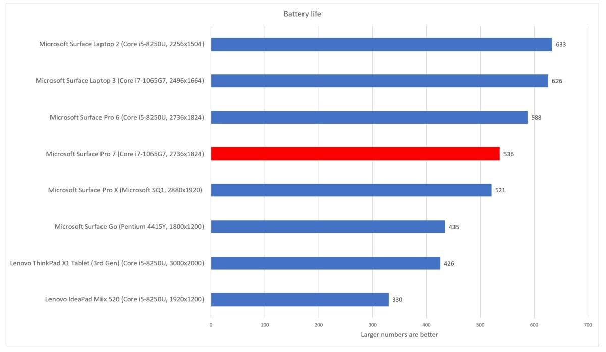 Microsoft Surface Pro 7 cinebench battery life