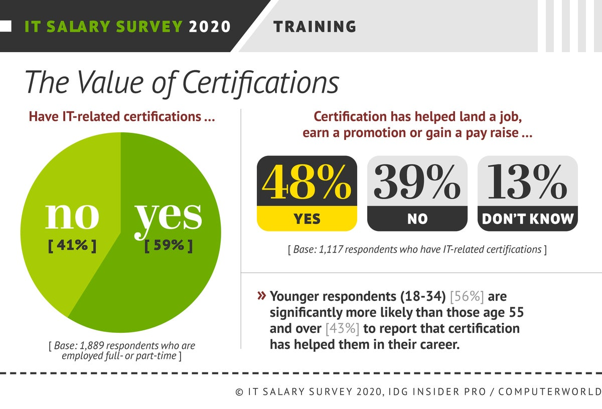IDG Insider Pro  >  Salary Survey 2020  >  [Chart#05] Training: The Value of Certifications