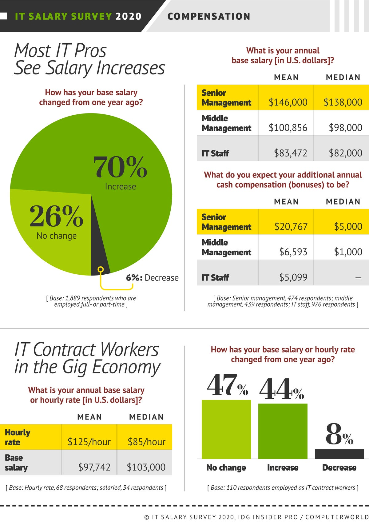 IDG Insider Pro  >  Salary Survey 2020  >  [Chart#07] Most IT Pros See Salary Increases