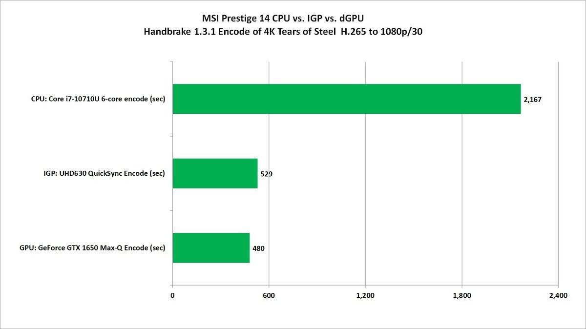 msi prestige 14 cpu vs igp vs dgpu handbrake encode performance