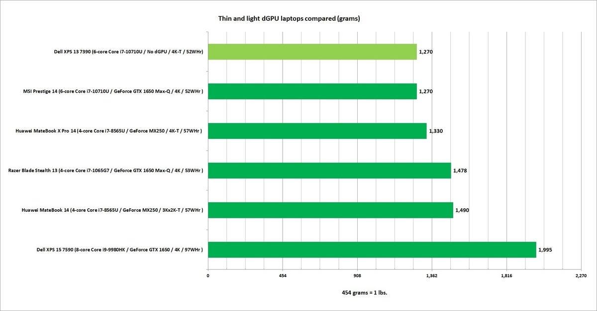msi prestige 14 dgpu weight comparison