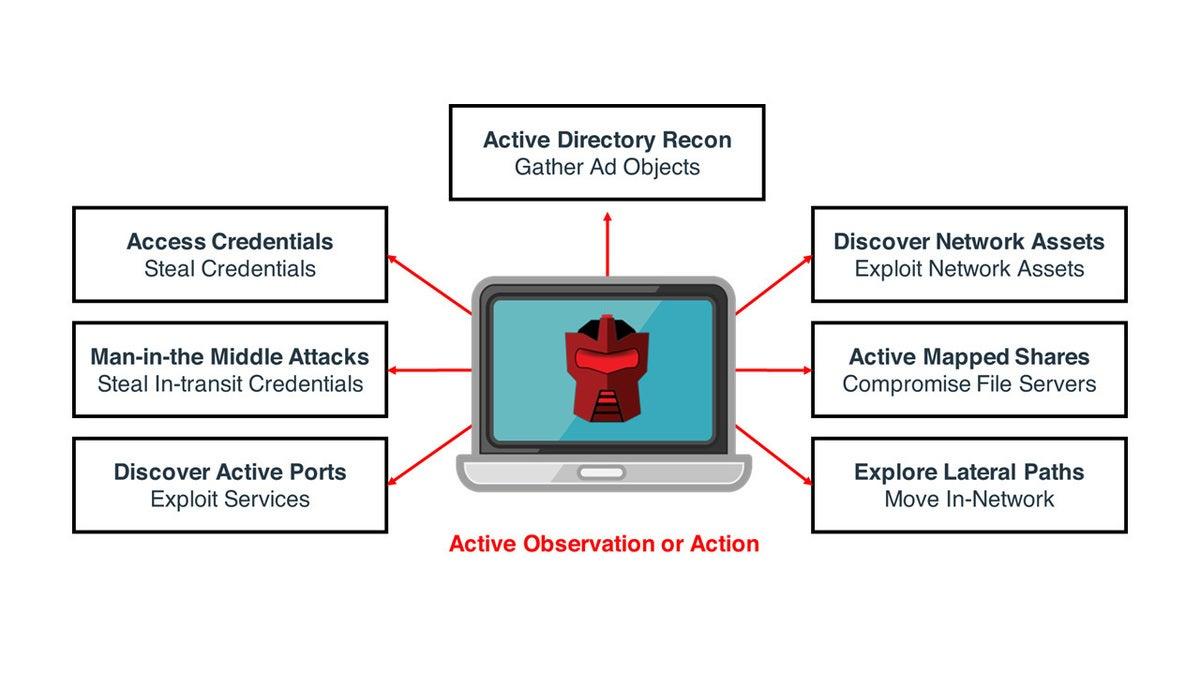 Attivo Networks: ThreatDefend: Endpoint Detection Net