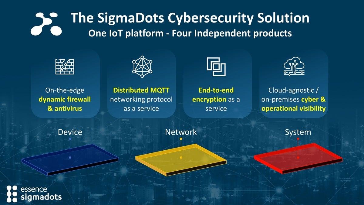 Essence SigmaDots: Essence SigmaDots Embedded IoT Security Platform