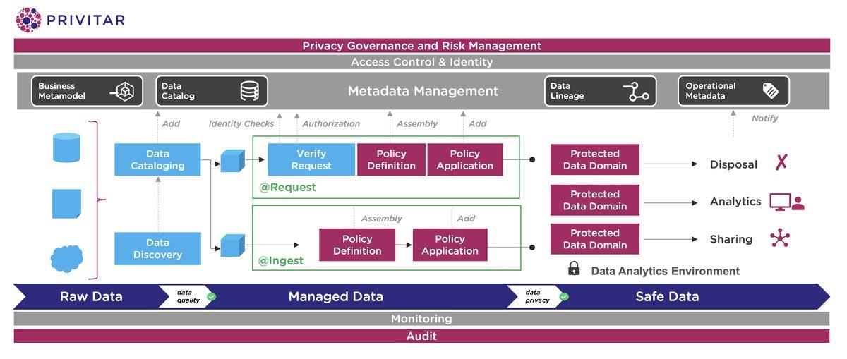 Privitar: Privitar Data Privacy Platform