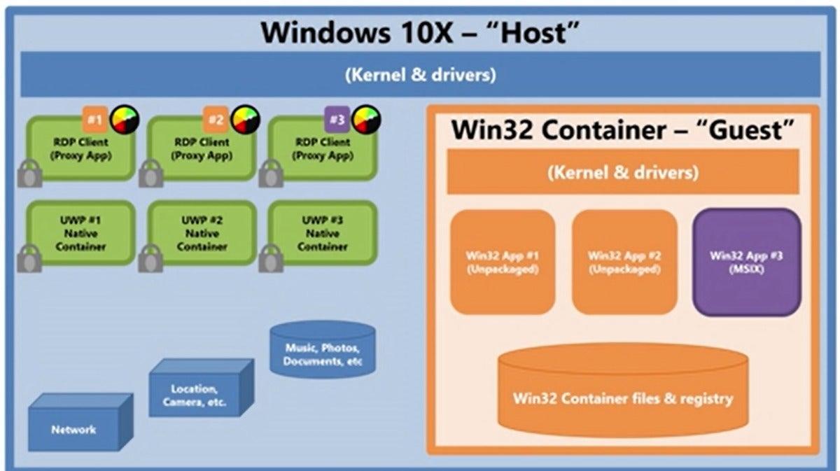 windows 10x proxy app 2 Microsoft