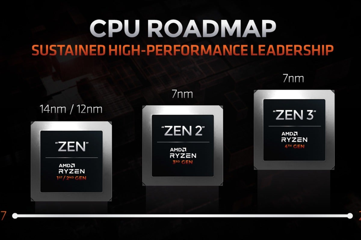 Amd Will Use The Am4 Socket Through Its Zen 3 Cpus But It Will Drop Older Chipset Support Pcworld