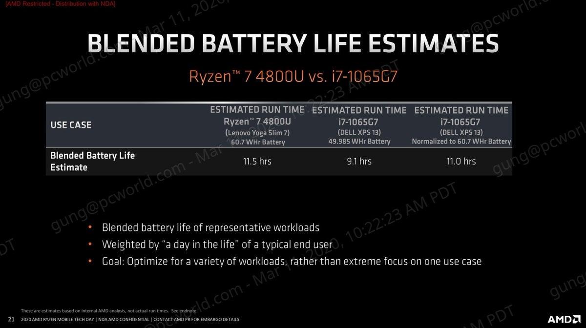 amd ryzen 4000 blended results