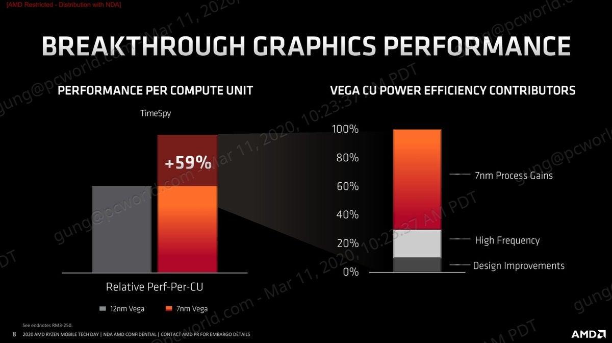 amd ryzen 4000 graphics performance