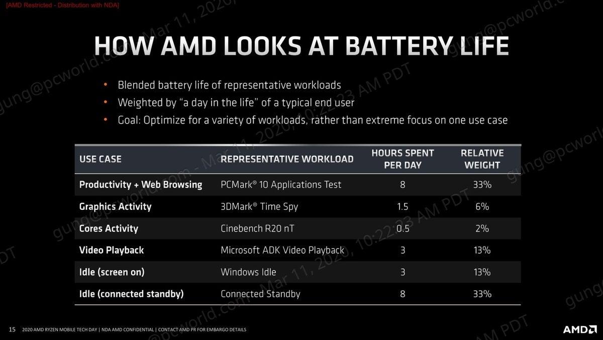 amd ryzen 4000 how amd looks at battery life