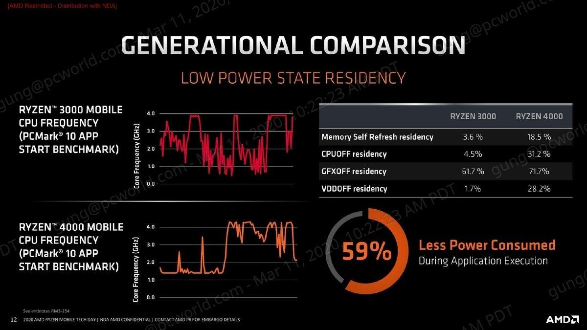 amd ryzen 4000 low power residency
