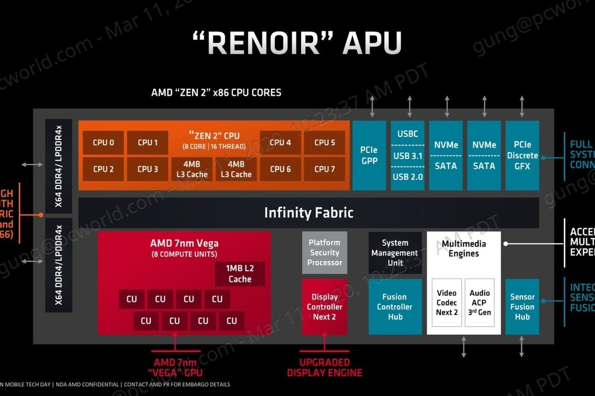 Ryzen 4000 CPUs explained How AMD optimized Zen 2 for laptops