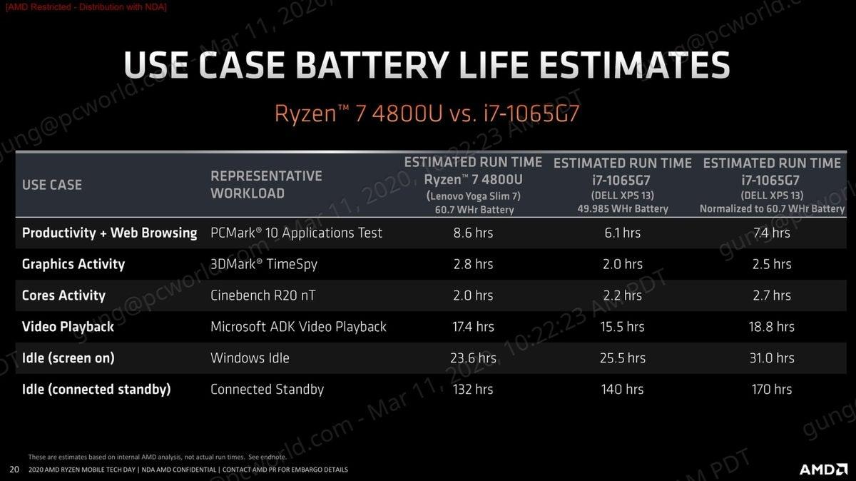 amd ryzen 4000 use case battery life estimates