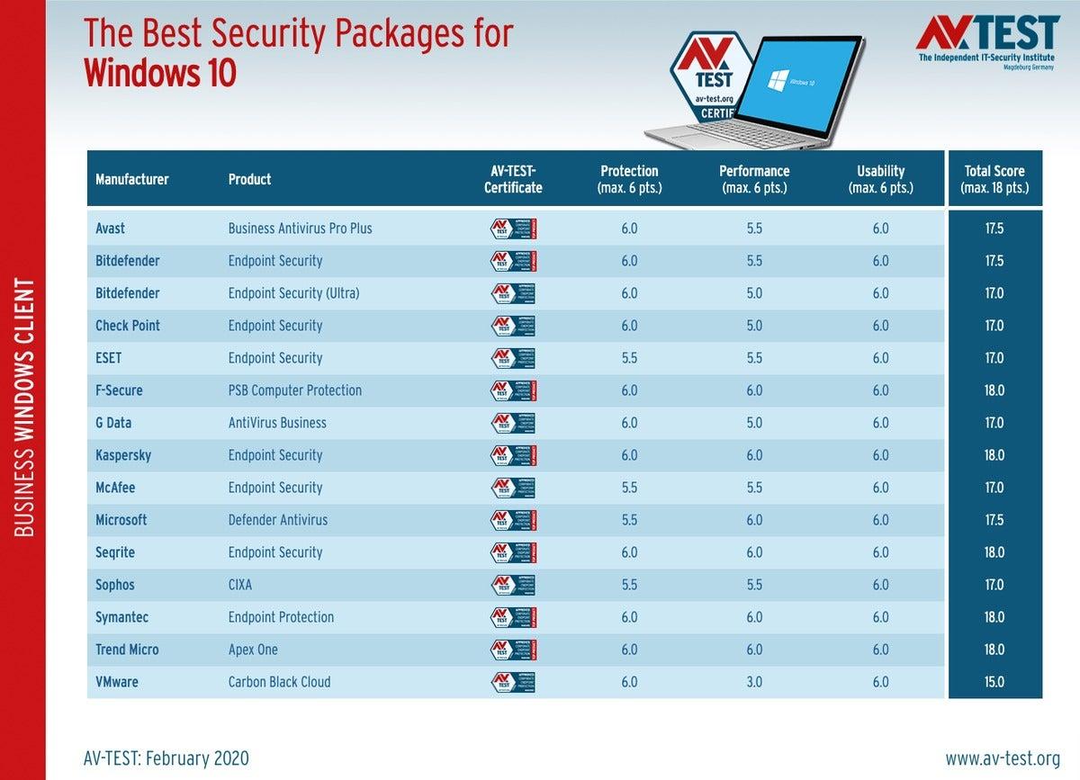 Best Antivirus Software 13 Top Tools Cso Online