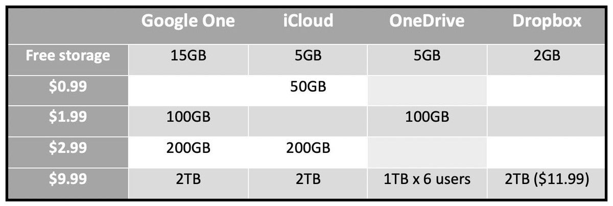 cloud service prices2