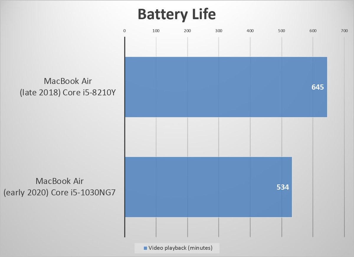 mb air 2020 battery