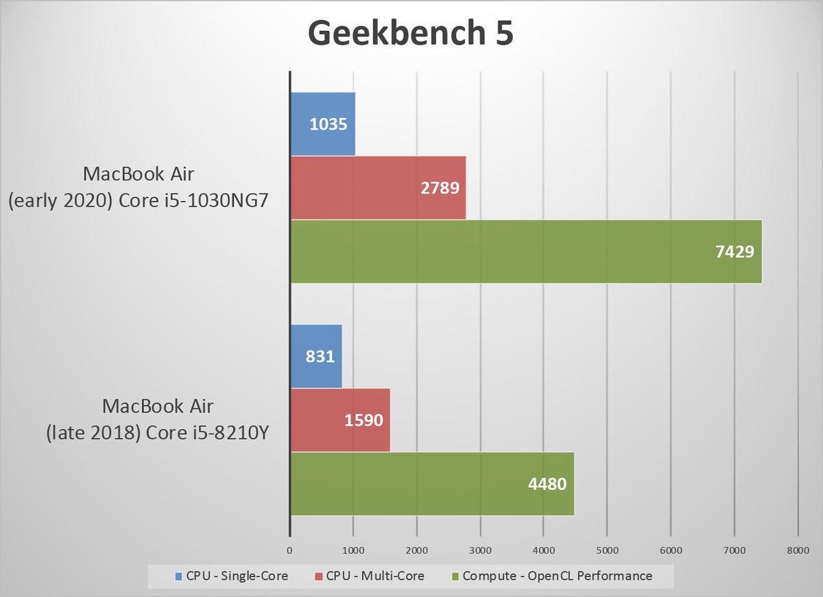 mb air 2020 geekbench5