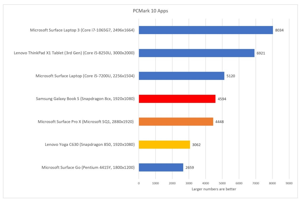 Samsung Galaxy Book S pcmark 10 apps fixed