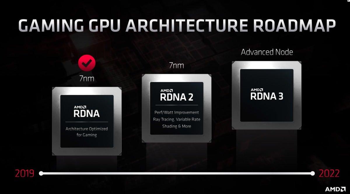 AMD rdna 2 rdna 3