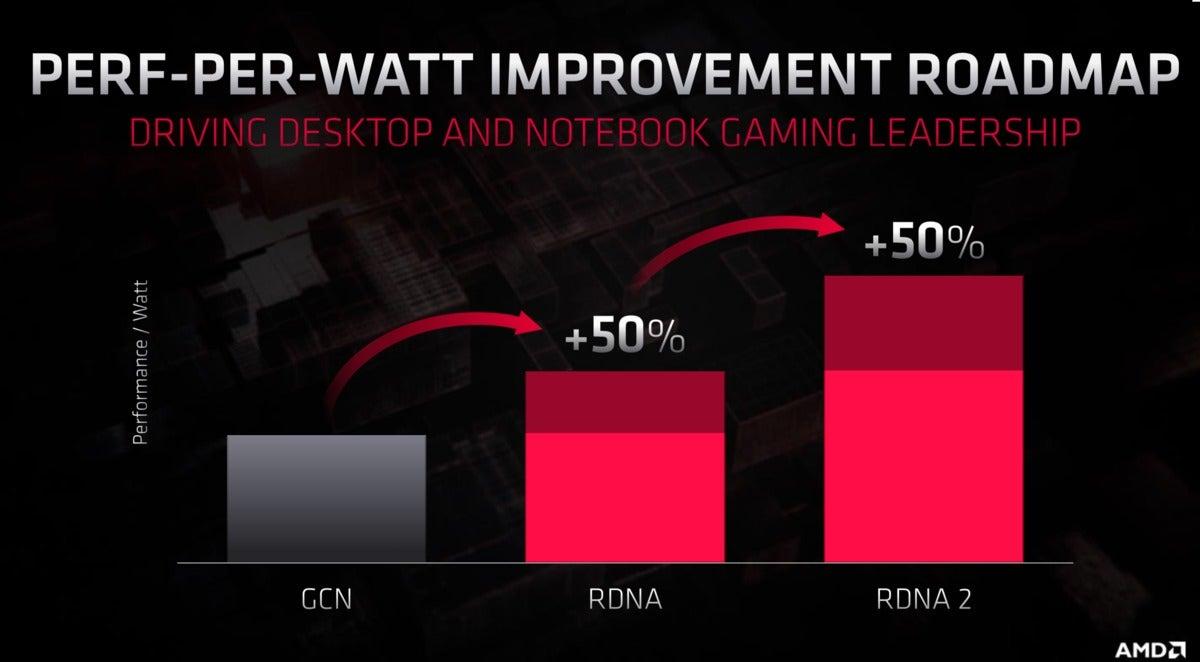 AMD rdna 3 perf watt improvement